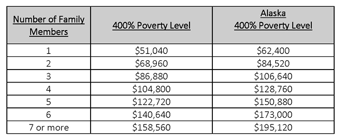 Poverty Grid 2020